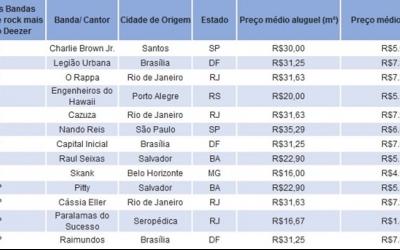 Quanto Custa Morar Nas Cidades  Roqueiras